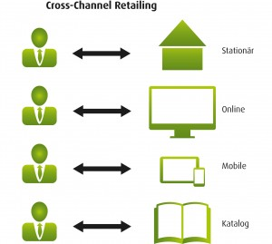 cross_channel_retailing
