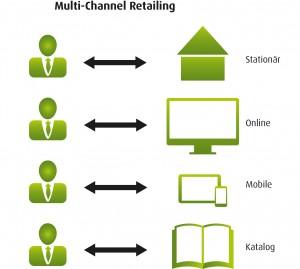 multi_channel_retailing