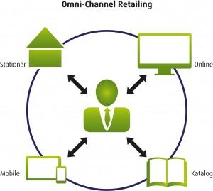 omni_channel_retailing