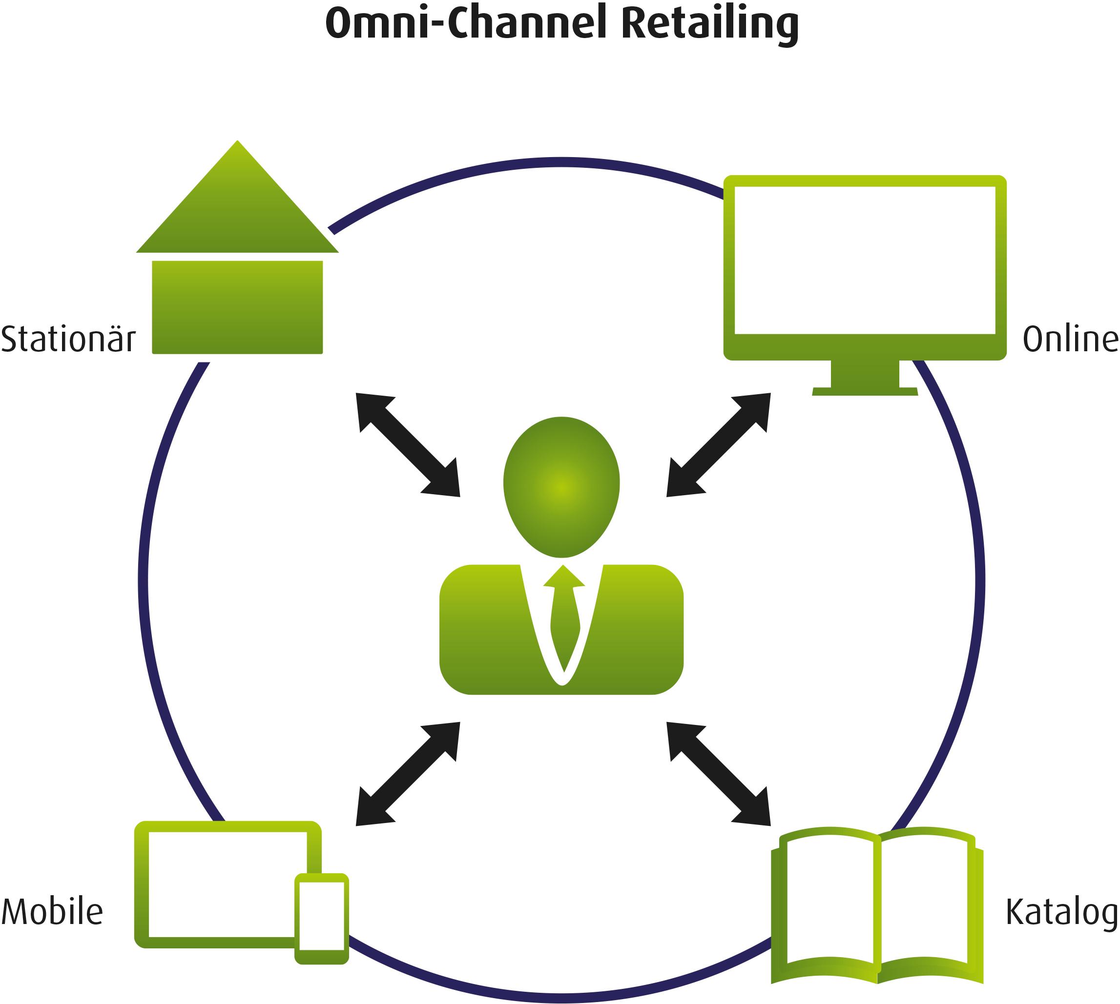 """Marketingtrend: Was ist eigentlich diese """"Multi-Channel"""