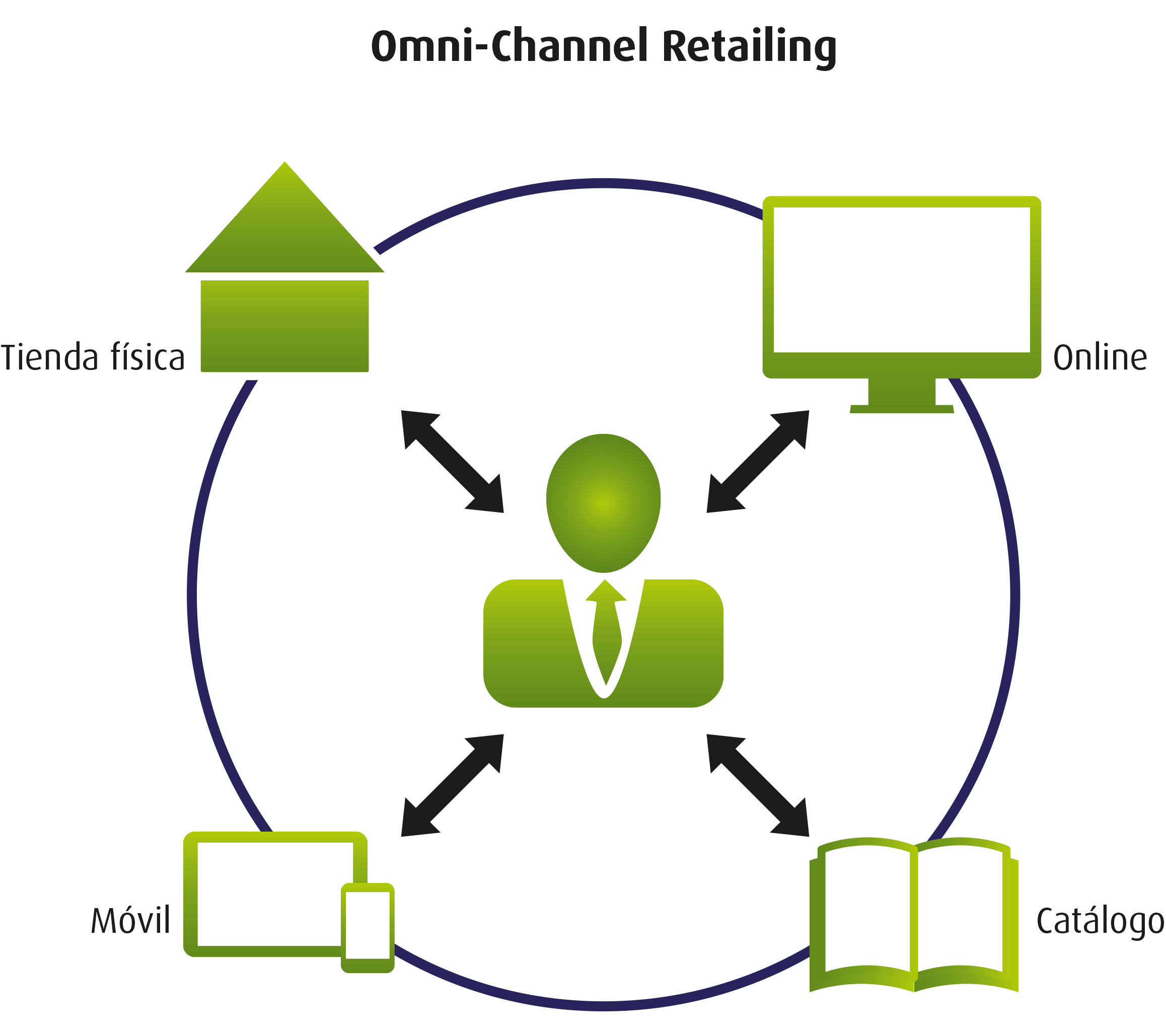 unilever distribution channel Unilever distribution channel elements in success of clothes retailing is how the company use their distribution channel decision and strategies this essay will study.